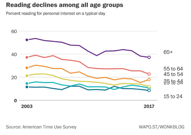 American Reading Declines Age Group