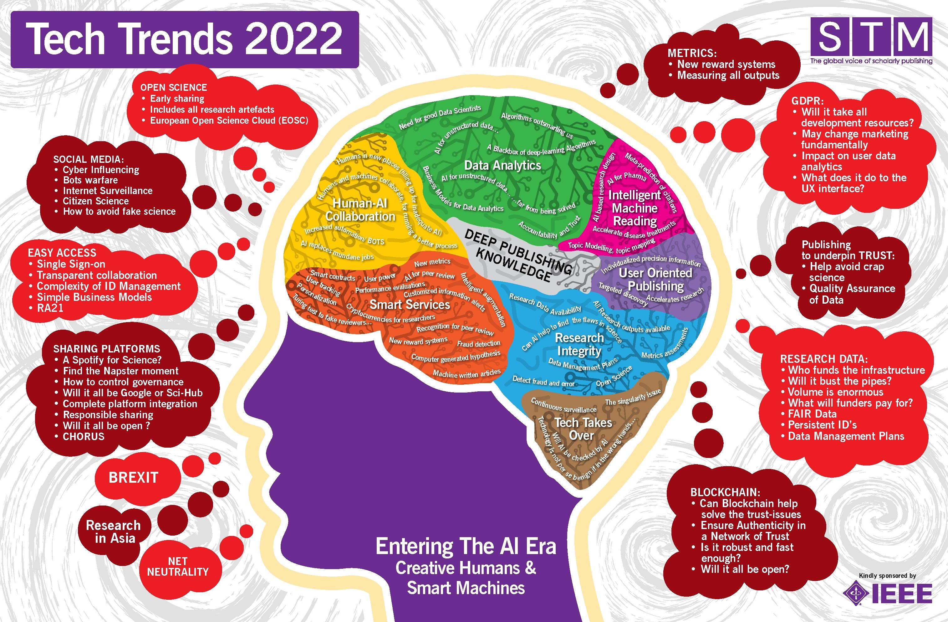 Tech Trends 2022